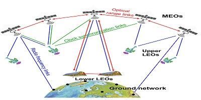 کدهای آماده متلب برای محاسبات ژئودزی ماهواره ای
