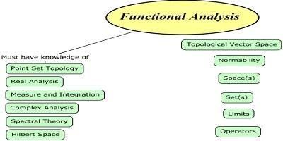آنالیز تابعی - تئوری تقریب و سریهای زمانی