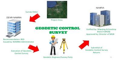 نقشه برداری ژئودتیک  و عملیات