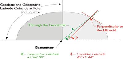 ژئودزی هندسی، ژئودزی ریاضی